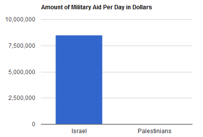 Isreal Aid Graph